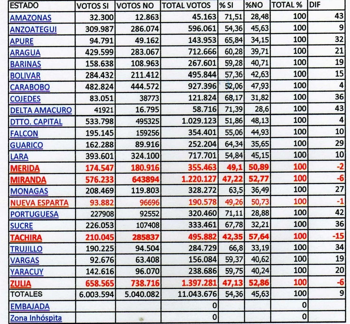 resultados-referendum-fidelvasquez.jpg